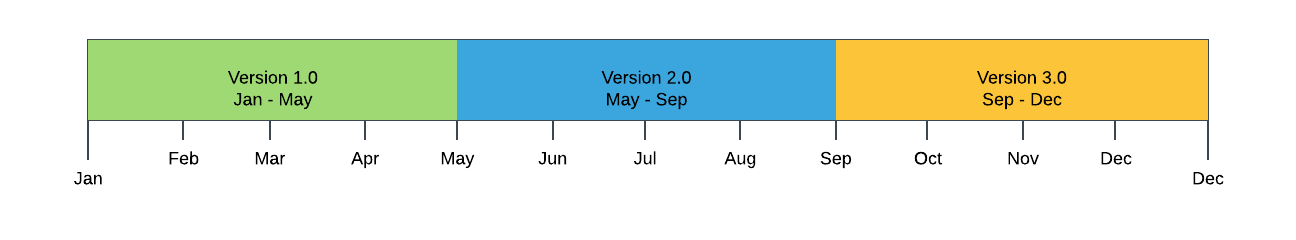 Illustrates a timeline where major releases are 3 times a year.